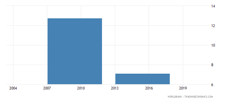 bhutan percent of firms identifying tax administration as a major constraint wb data