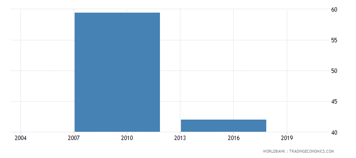 bhutan percent of firms using banks to finance working capital wb data