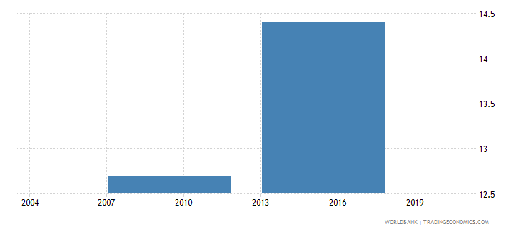 bhutan percent of firms using technology licensed from foreign companies wb data