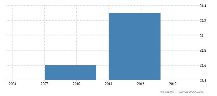 bhutan percent of firms with a checking or savings account wb data