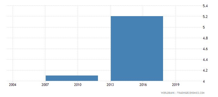 bhutan percent of firms with legal status of limited partnership wb data