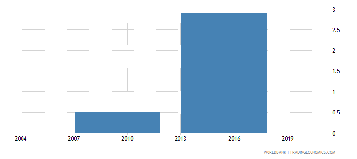 bhutan percent of firms with legal status of partnership wb data