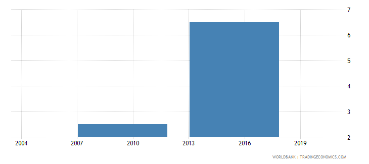 bhutan percent of firms with legal status of privately held limited liability company wb data