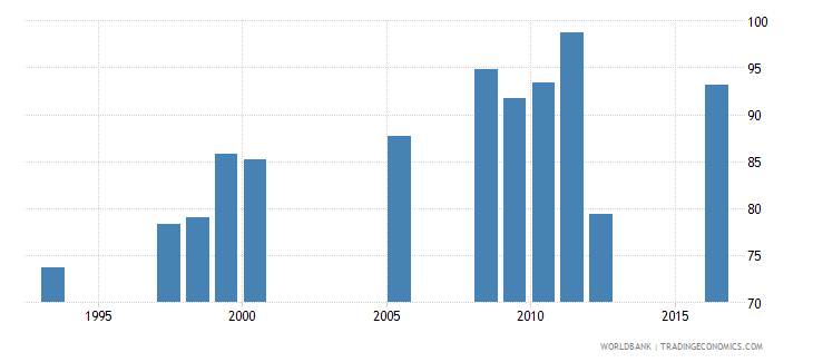 bhutan persistence to last grade of primary female percent of cohort wb data