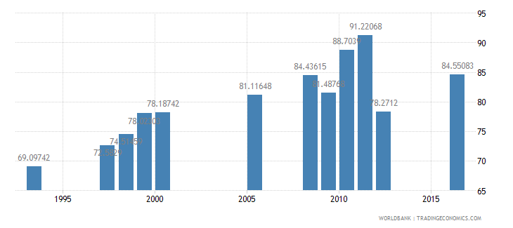 bhutan persistence to last grade of primary male percent of cohort wb data