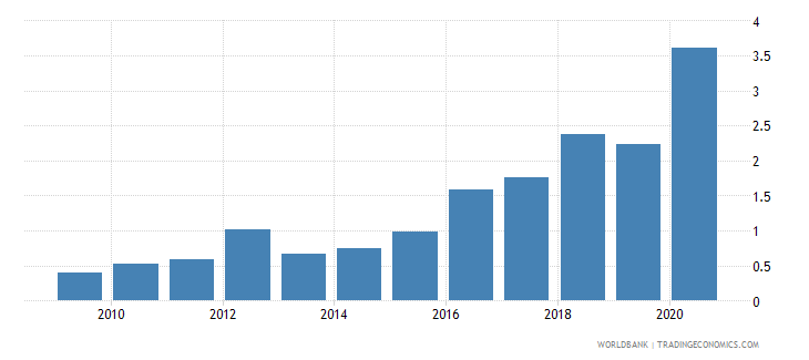 bhutan personal remittances received percent of gdp wb data