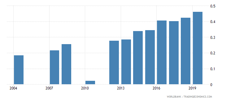 bhutan physicians per 1 000 people wb data