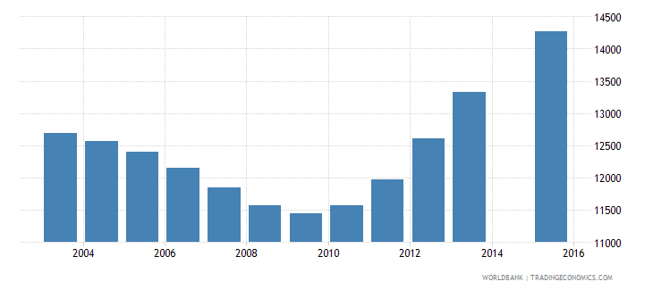 bhutan population age 0 total wb data