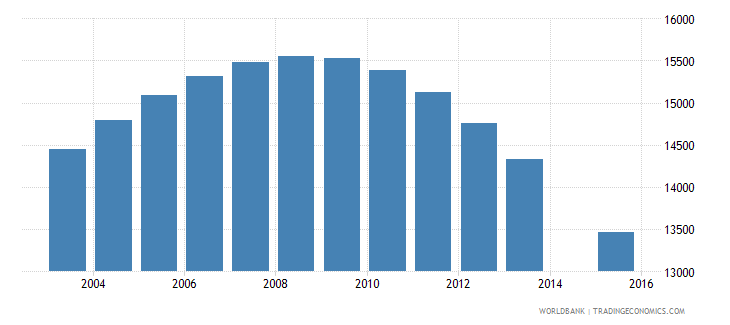 bhutan population age 16 total wb data