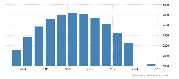 bhutan population age 17 female wb data