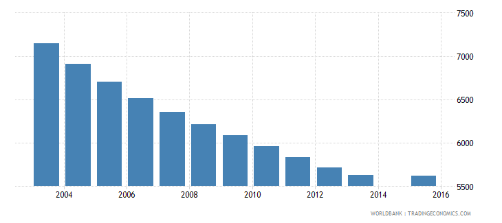 bhutan population age 6 female wb data