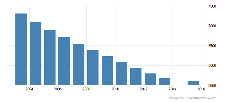 bhutan population age 7 female wb data