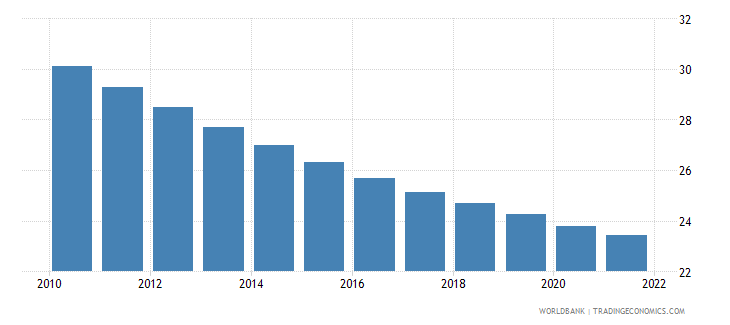 bhutan population ages 0 14 male percent of total wb data
