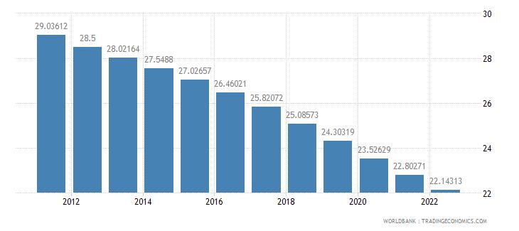 bhutan population ages 0 14 percent of total wb data