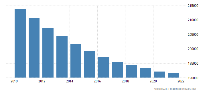 bhutan population ages 0 14 total wb data
