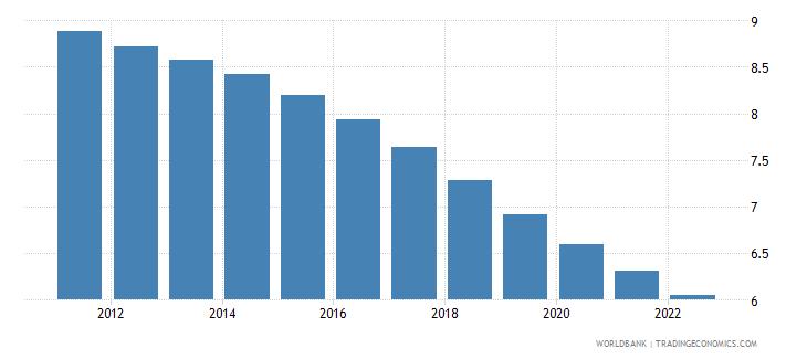 bhutan population ages 0 4 male percent of male population wb data