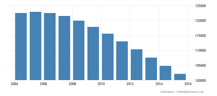 bhutan population ages 10 17 total wb data