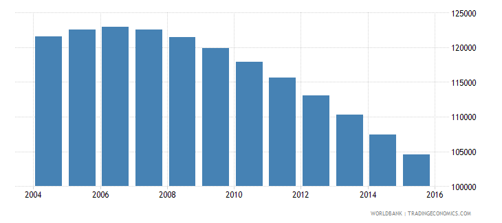 bhutan population ages 11 18 total wb data