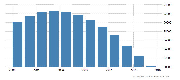 bhutan population ages 13 18 total wb data