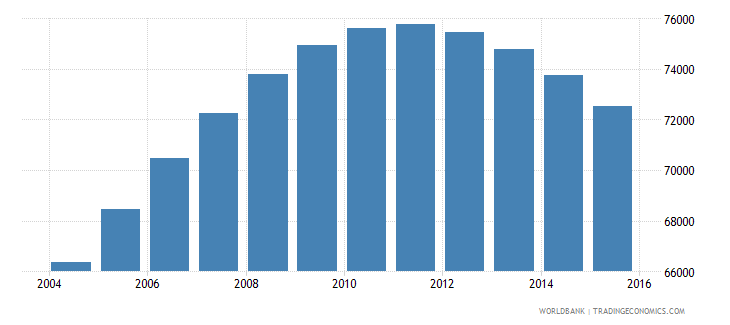 bhutan population ages 15 24 female wb data
