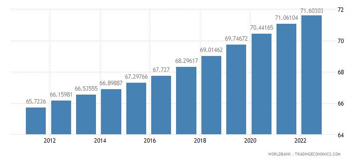 bhutan population ages 15 64 percent of total wb data