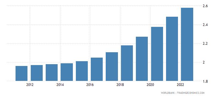 Bhutan Population Ages 65 69 Female Percent Of Female -1719