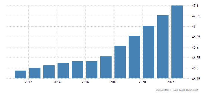 bhutan population female percent of total wb data