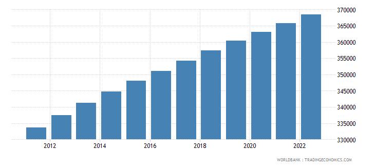 bhutan population female wb data