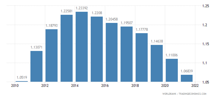 bhutan population growth annual percent wb data