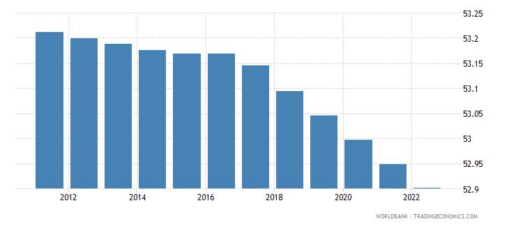 bhutan population male percent of total wb data