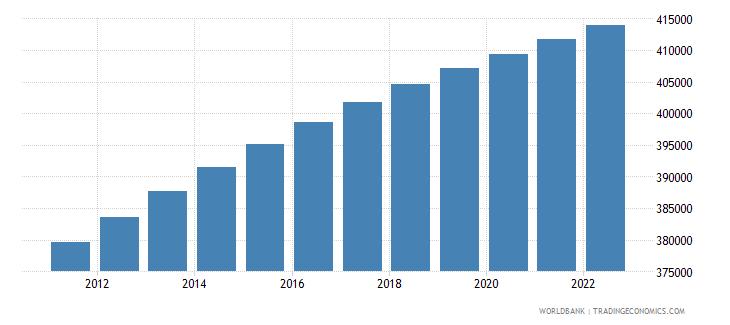 bhutan population male wb data