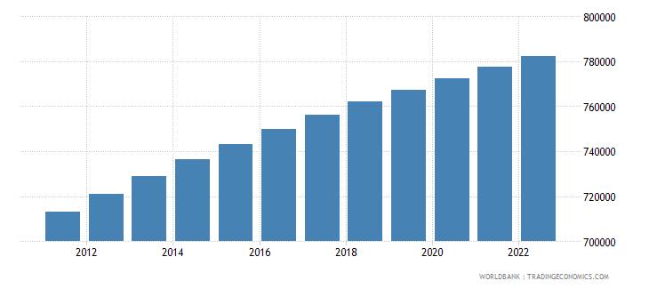 bhutan population total wb data
