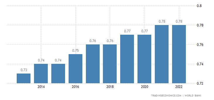 Bhutan Population