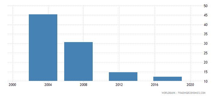 bhutan poverty headcount ratio at $3 20 a day 2011 ppp percent of population wb data
