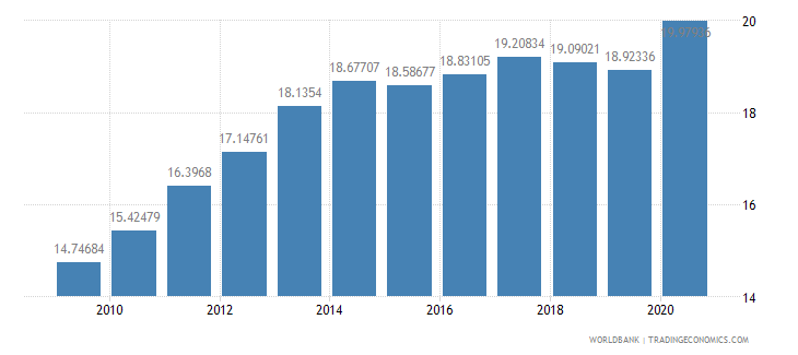 bhutan ppp conversion factor gdp lcu per international dollar wb data