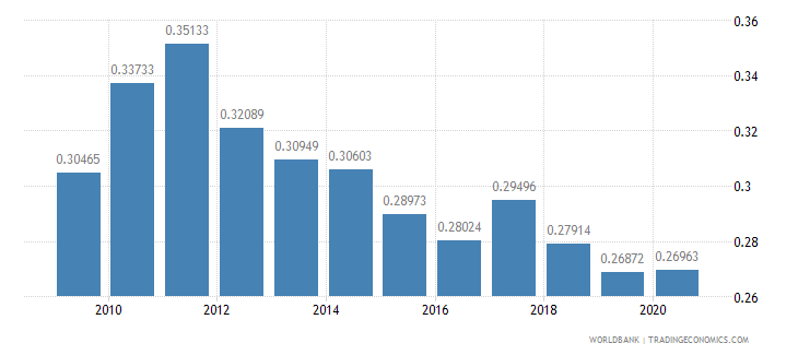 bhutan ppp conversion factor gdp to market exchange rate ratio wb data