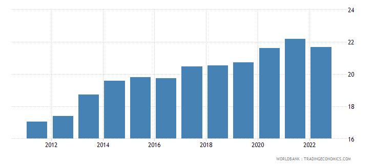 bhutan ppp conversion factor private consumption lcu per international dollar wb data