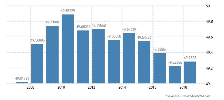 bhutan primary education pupils percent female wb data