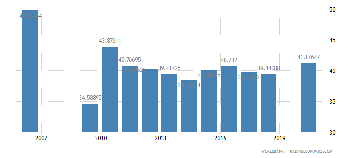 bhutan primary education teachers percent female wb data