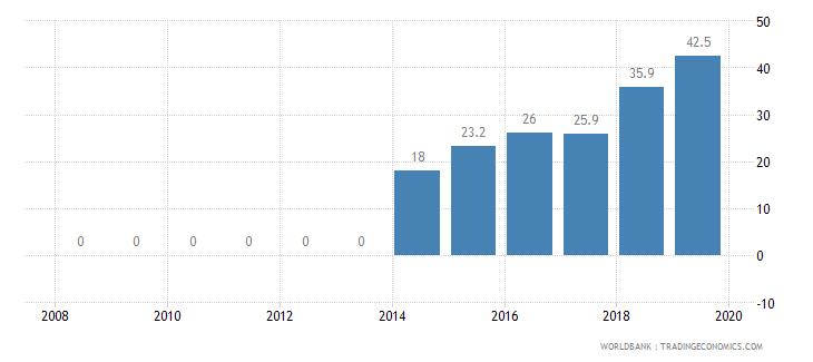 bhutan private credit bureau coverage percent of adults wb data