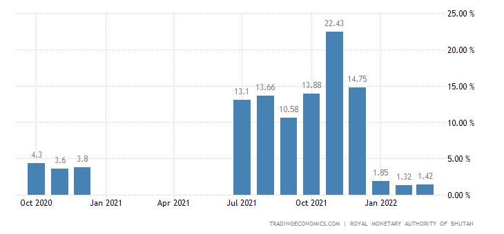 Bhutan Producer Prices Change