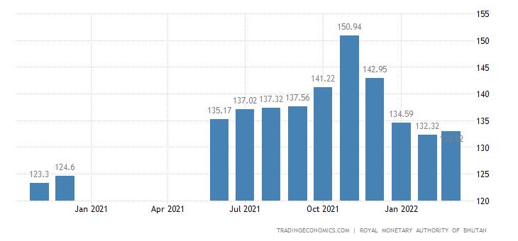Bhutan Producer Prices