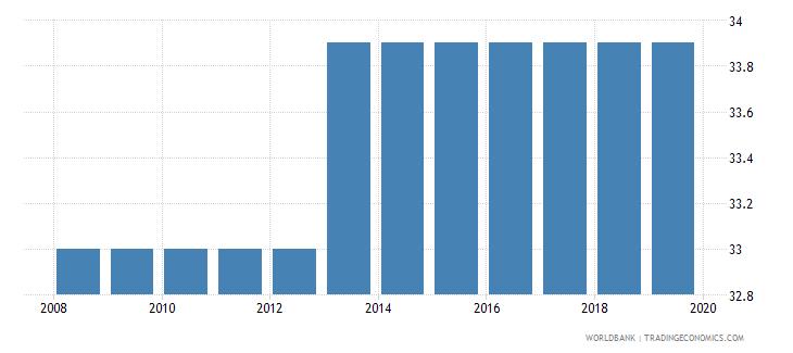 bhutan profit tax percent of commercial profits wb data