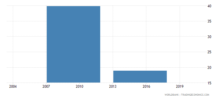 bhutan proportion of investment financed by banks percent wb data