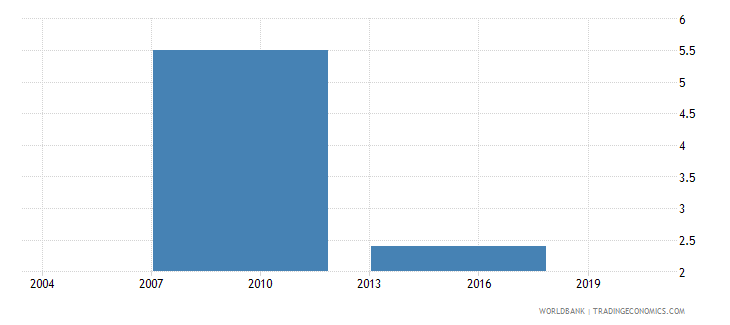bhutan proportion of total sales that are exported directly percent wb data