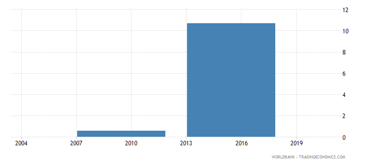 bhutan proportion of total sales that are exported indirectly percent wb data