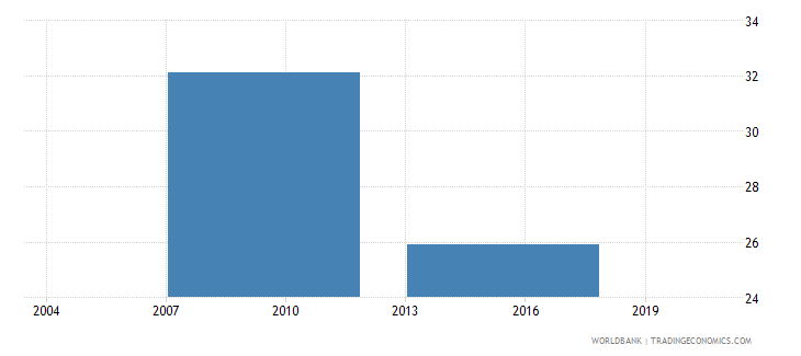 bhutan proportion of working capital financed by banks percent wb data