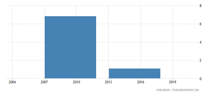 bhutan proportion of working capital financed by supplier credit percent wb data