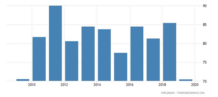 bhutan provisions to nonperforming loans percent wb data