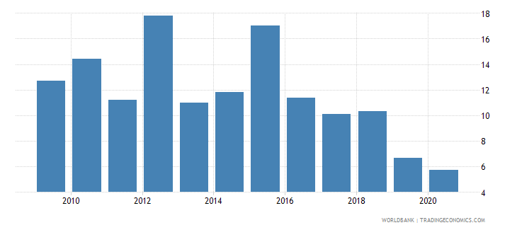 bhutan public and publicly guaranteed debt service percent of exports of goods services and primary income wb data
